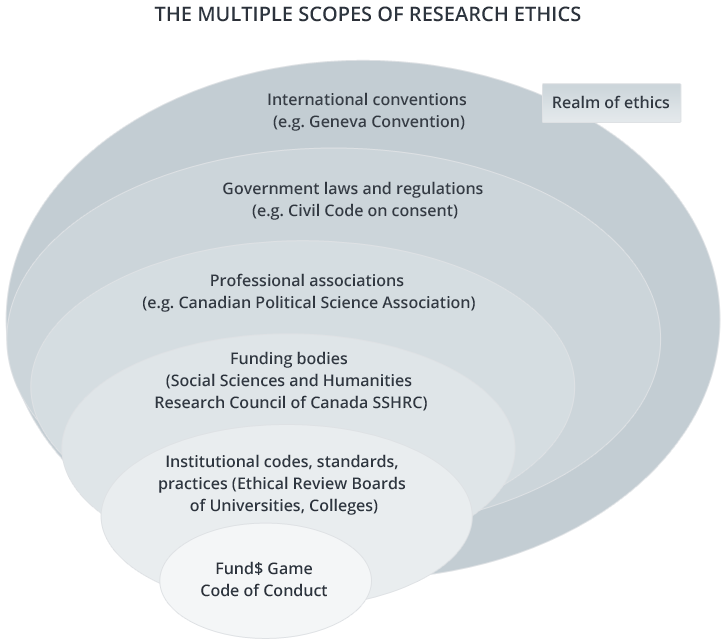The multiple scopes of Research Ethics